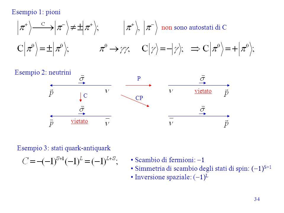 34 Esempio 1: pioni non sono autostati di C Esempio 2: neutrini P C CP vietato Esempio 3: stati quark-antiquark Scambio di fermioni: Simmetria di scambio degli stati di spin: S+1 Inversione spaziale: ( L