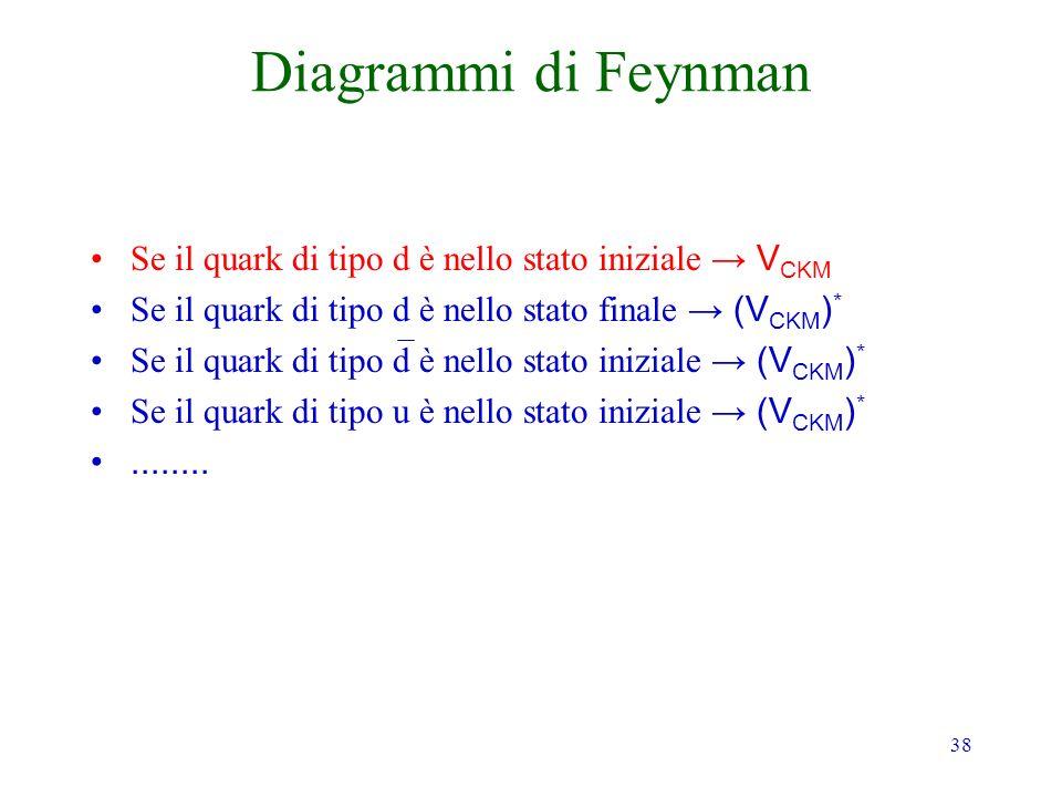 38 Diagrammi di Feynman Se il quark di tipo d è nello stato iniziale V CKM Se il quark di tipo d è nello stato finale (V CKM ) * Se il quark di tipo d è nello stato iniziale (V CKM ) * Se il quark di tipo u è nello stato iniziale (V CKM ) *........