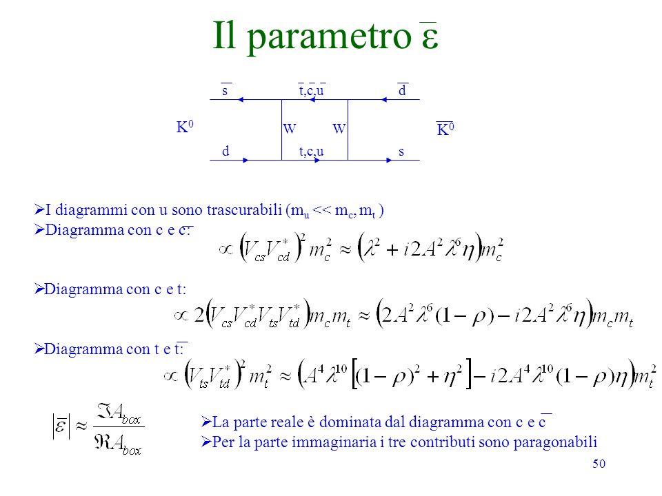 50 Il parametro K0K0 K0K0 s dt,c,u d s WW I diagrammi con u sono trascurabili (m u << m c, m t ) Diagramma con c e c: Diagramma con c e t: Diagramma con t e t: La parte reale è dominata dal diagramma con c e c Per la parte immaginaria i tre contributi sono paragonabili