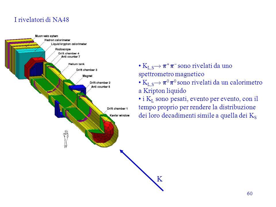 60 K L,S sono rivelati da uno spettrometro magnetico K L,S sono rivelati da un calorimetro a Kripton liquido i K L sono pesati, evento per evento, con il tempo proprio per rendere la distribuzione dei loro decadimenti simile a quella dei K S I rivelatori di NA48 K