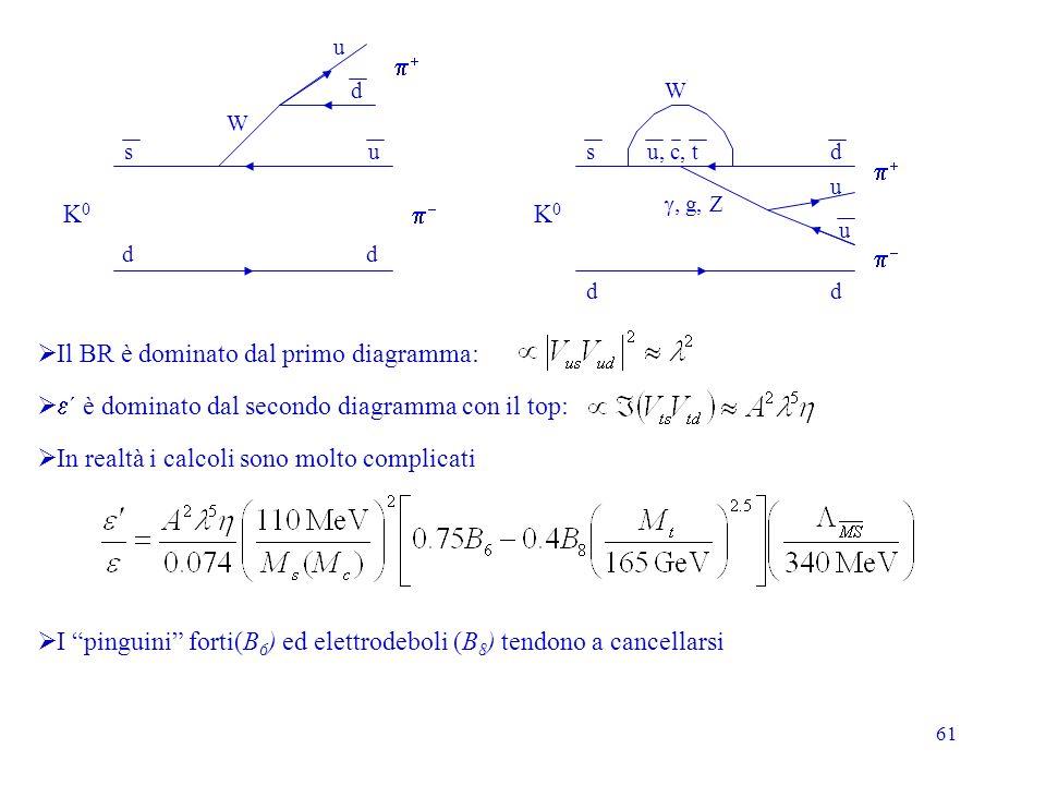 61 K0K0 s d u d W u d K0K0 dd sdu, c, t W g, Z u u Il BR è dominato dal primo diagramma: ´ è dominato dal secondo diagramma con il top: In realtà i calcoli sono molto complicati I pinguini forti(B 6 ) ed elettrodeboli (B 8 ) tendono a cancellarsi