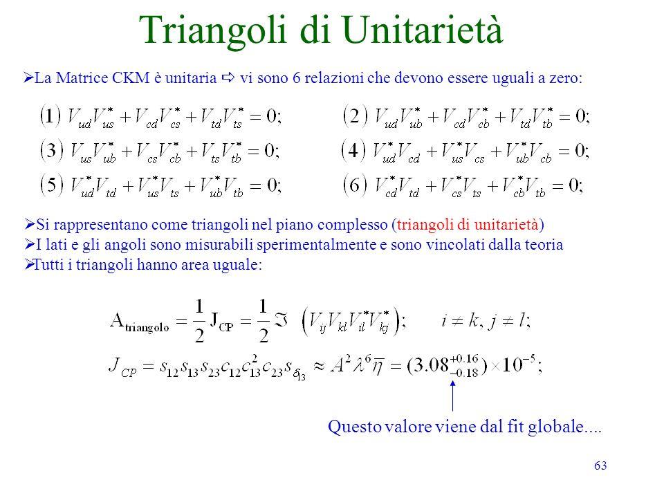 63 Triangoli di Unitarietà La Matrice CKM è unitaria vi sono 6 relazioni che devono essere uguali a zero: Si rappresentano come triangoli nel piano complesso (triangoli di unitarietà) I lati e gli angoli sono misurabili sperimentalmente e sono vincolati dalla teoria Tutti i triangoli hanno area uguale: Questo valore viene dal fit globale....