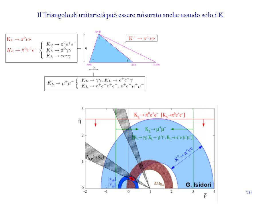 70 Il Triangolo di unitarietà può essere misurato anche usando solo i K