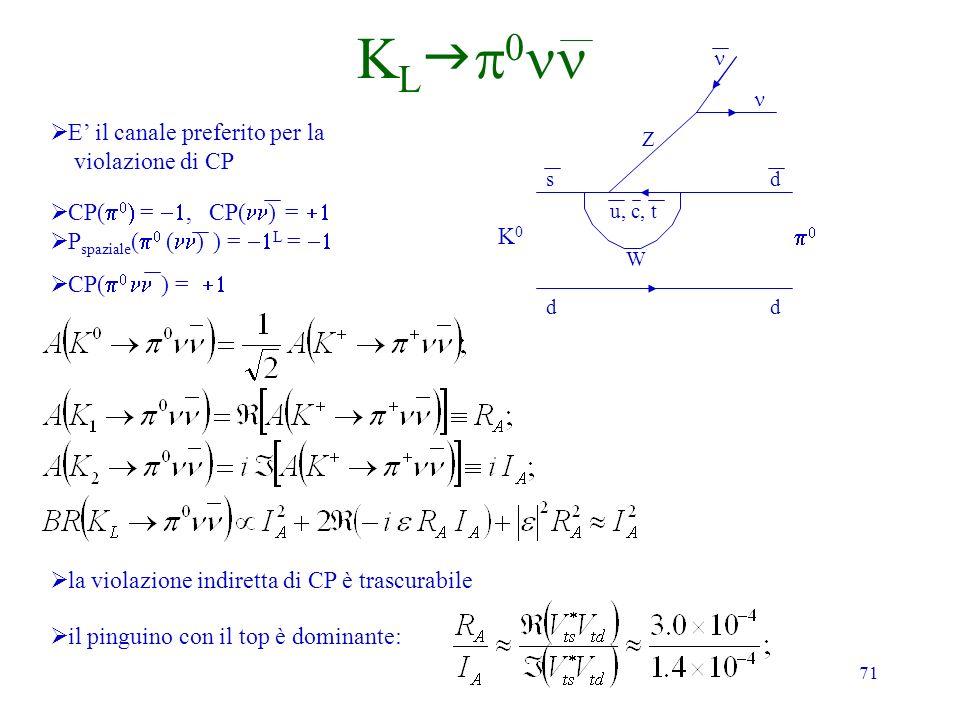 71 K L K0K0 dd sd u, c, t Z E il canale preferito per la violazione di CP W CP( =, CP( ) = P spaziale ( ( ) ) = L = CP( ) = la violazione indiretta di CP è trascurabile il pinguino con il top è dominante: