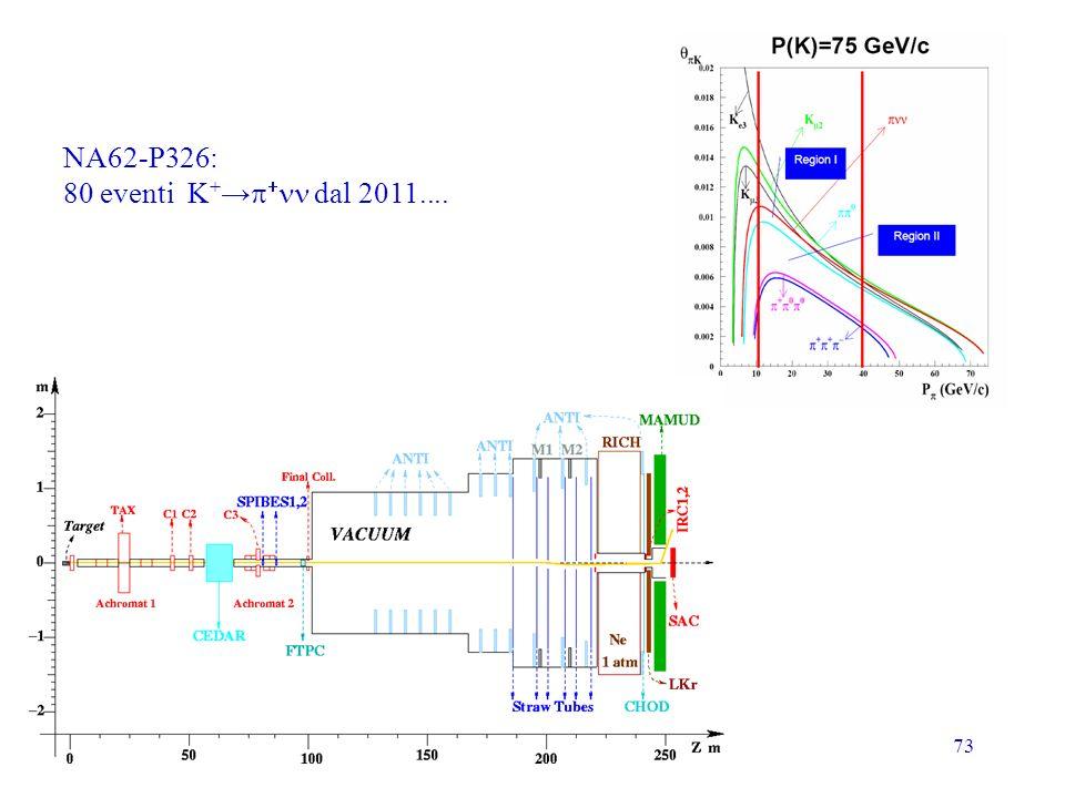 73 NA62-P326: 80 eventi K + dal 2011....