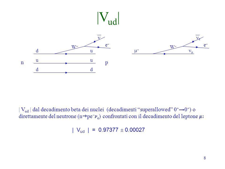 8 np d u d u u d e W | V ud | dal decadimento beta dei nuclei (decadimenti superallowed 0 + 0 + ) o direttamente del neutrone (n pe e ) confrontati con il decadimento del leptone | V ud | = 0.97377 0.00027 |V ud | e e W