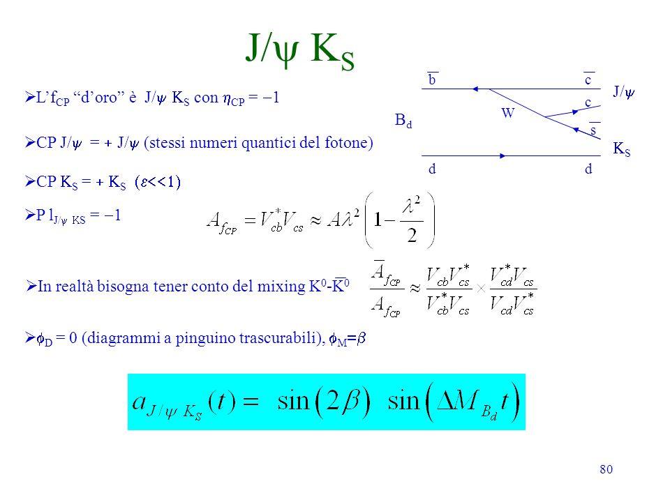 80 J/ S Lf CP doro è J/ S con CP = 1 CP J/ = J/ (stessi numeri quantici del fotone) CP S = S P l J/ S = 1 BdBd dd bc W c s S J/ D = 0 (diagrammi a pinguino trascurabili), M In realtà bisogna tener conto del mixing K 0 -K 0