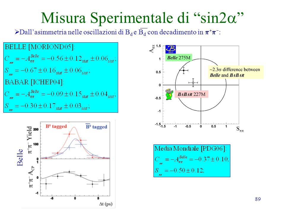 89 Misura Sperimentale di sin2 Dallasimmetria nelle oscillazioni di B d e B d con decadimento in : Belle