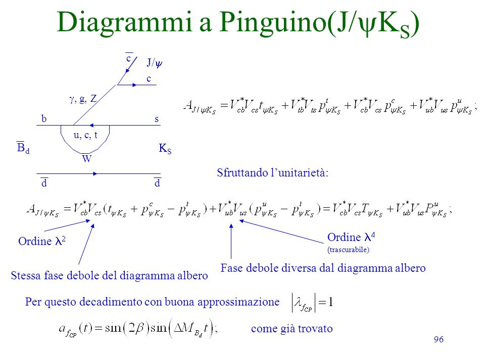 96 Diagrammi a Pinguino(J S Sfruttando lunitarietà: Ordine trascurabile) Stessa fase debole del diagramma albero Fase debole diversa dal diagramma albero Per questo decadimento con buona approssimazione BdBd dd bs u, c, t S c c W g, Z J/ Ordine come già trovato
