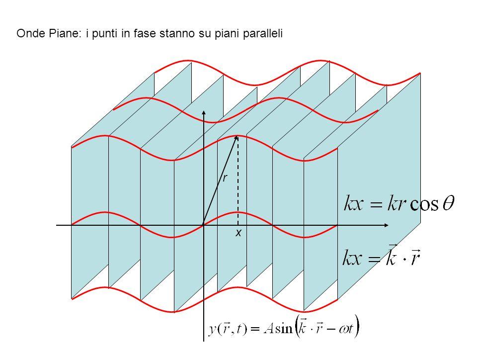 Onde Piane: i punti in fase stanno su piani paralleli x r