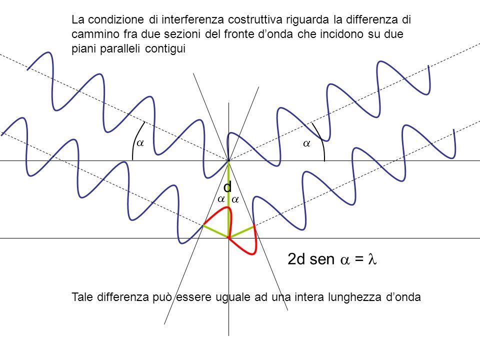 2d sen = La condizione di interferenza costruttiva riguarda la differenza di cammino fra due sezioni del fronte donda che incidono su due piani parall