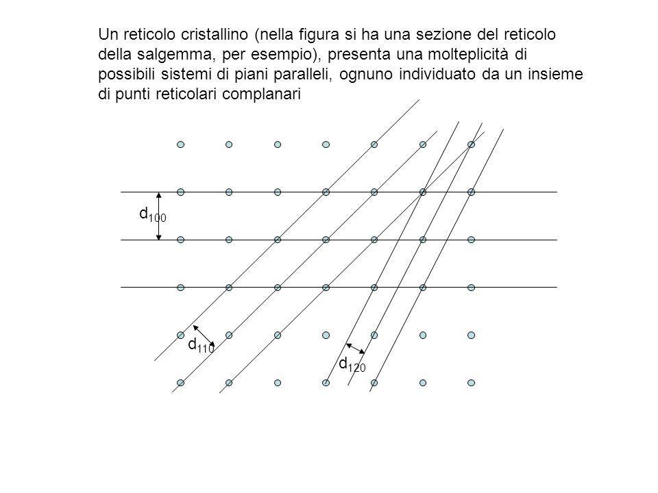 d 100 d 110 d 120 Un reticolo cristallino (nella figura si ha una sezione del reticolo della salgemma, per esempio), presenta una molteplicità di poss