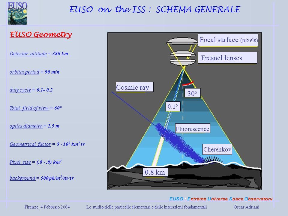 Firenze, 4 Febbraio 2004Lo studio delle particelle elementari e delle interazioni fondamentali Oscar Adriani EUSO on the ISS : SCHEMA GENERALE EUSO Ge
