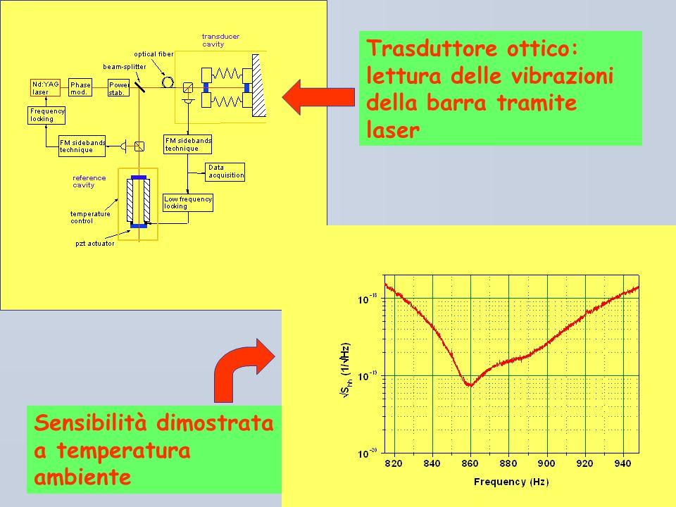 Firenze, 4 Febbraio 2004Lo studio delle particelle elementari e delle interazioni fondamentali Oscar Adriani Trasduttore ottico: lettura delle vibrazi