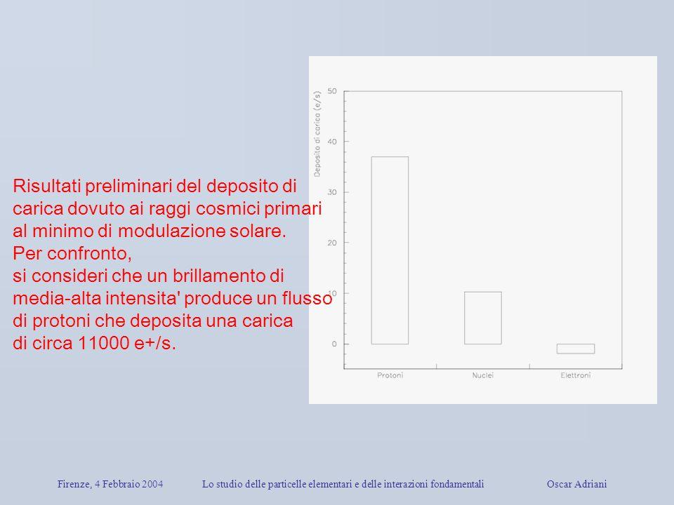 Firenze, 4 Febbraio 2004Lo studio delle particelle elementari e delle interazioni fondamentali Oscar Adriani Risultati preliminari del deposito di car