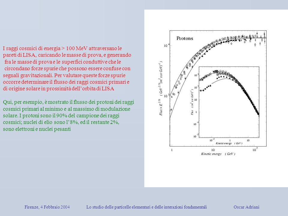 Firenze, 4 Febbraio 2004Lo studio delle particelle elementari e delle interazioni fondamentali Oscar Adriani I raggi cosmici di energia > 100 MeV attr