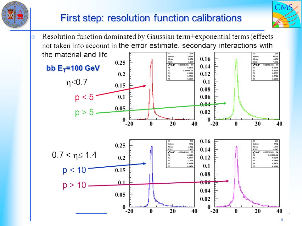 First step: resolution function calibrations Resolution function dominated by Gaussian term+exponential terms (effects not taken into account in the error estimate, secondary interactions with the material and lifetime) bb E T =100 GeV 0.7 p < 5 p > 5 0.7 < 1.4 p < 10 p > 10