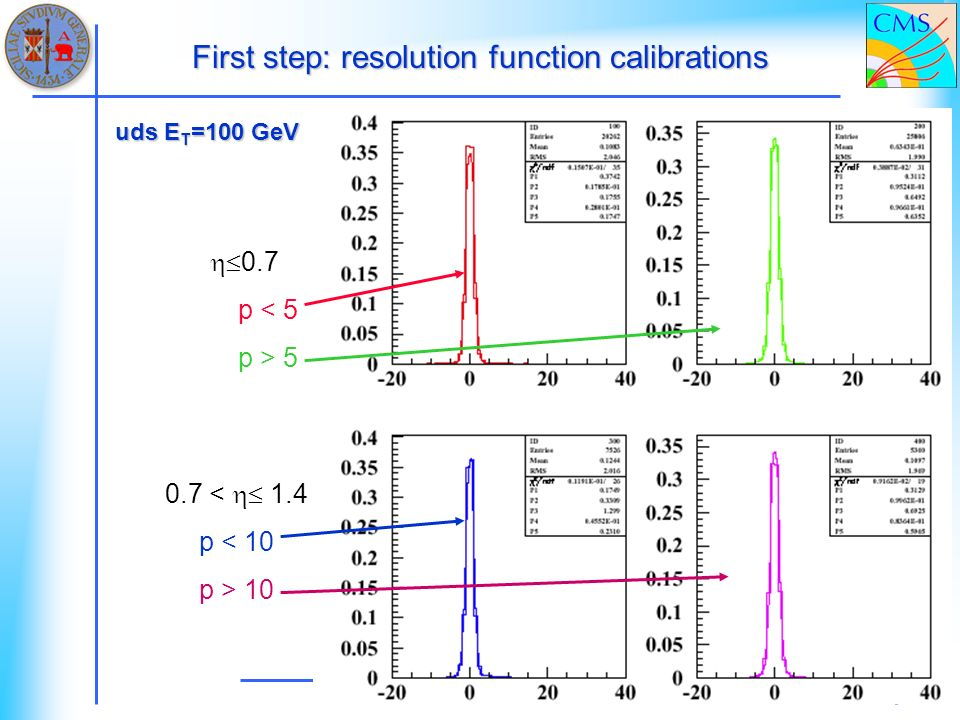 First step: resolution function calibrations uds E T =100 GeV 0.7 p < 5 p > 5 0.7 < 1.4 p < 10 p > 10