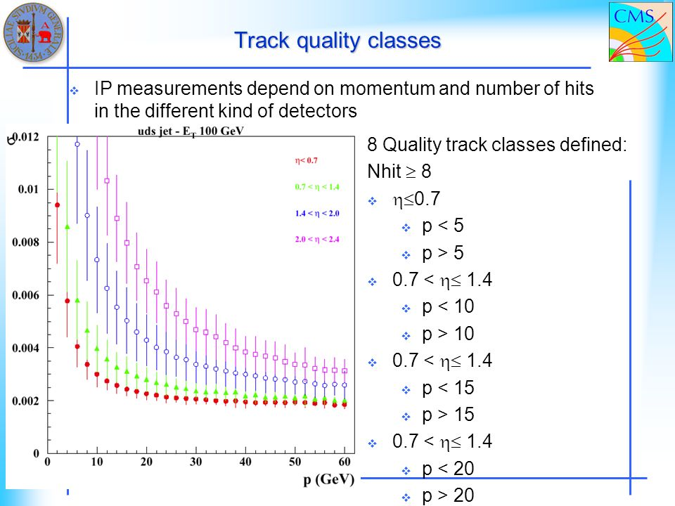 Track quality classes IP measurements depend on momentum and number of hits in the different kind of detectors 8 Quality track classes defined: Nhit 8 0.7 p < 5 p > 5 0.7 < 1.4 p < 10 p > 10 0.7 < 1.4 p < 15 p > 15 0.7 < 1.4 p < 20 p > 20