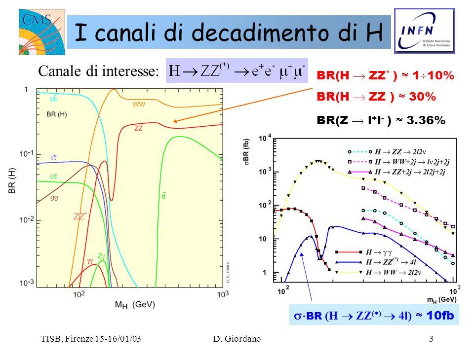 TISB, Firenze 15-16/01/03D. Giordano3 I canali di decadimento di H Canale di interesse: ZZ * BR(H ZZ * ) 1 10% BR(H ZZ ) 30% BR(Z l + l - ) 3.36% BR (