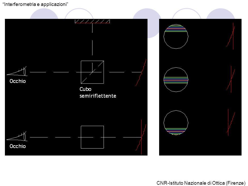 Interferometria e applicazioni CNR-Istituto Nazionale di Ottica (Firenze)