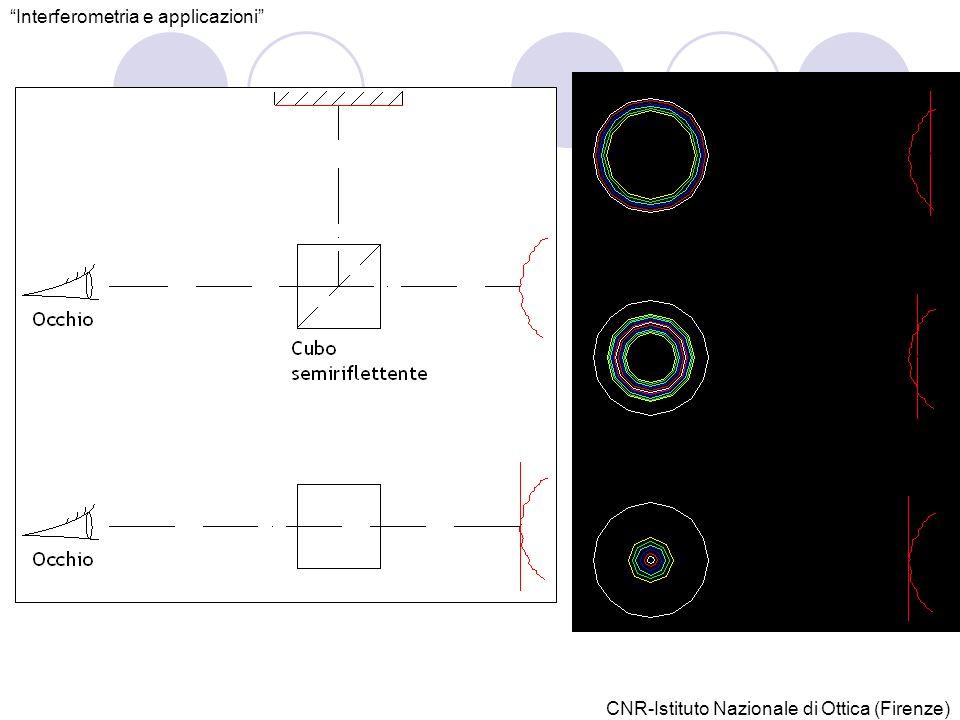CNR-Istituto Nazionale di Ottica (Firenze) Interferometria e applicazioni