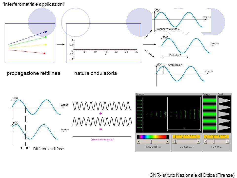 propagazione rettilineanatura ondulatoria Differenza di fase Interferometria e applicazioni CNR-Istituto Nazionale di Ottica (Firenze)