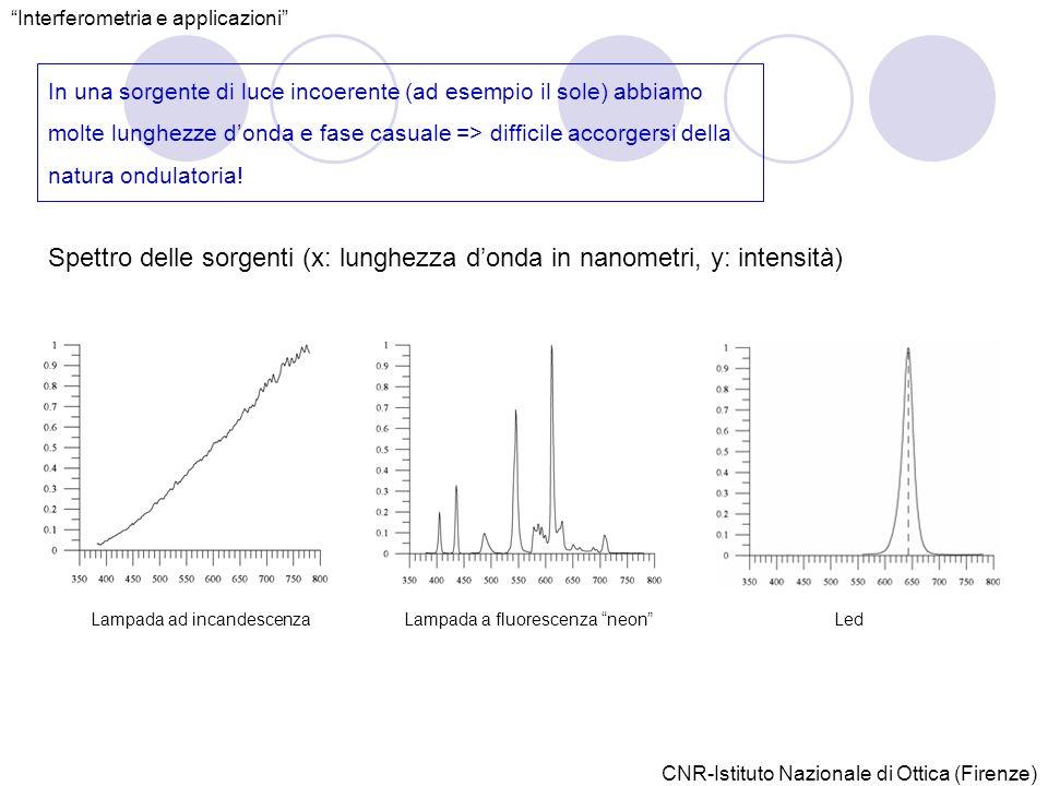 In una sorgente di luce incoerente (ad esempio il sole) abbiamo molte lunghezze donda e fase casuale => difficile accorgersi della natura ondulatoria.