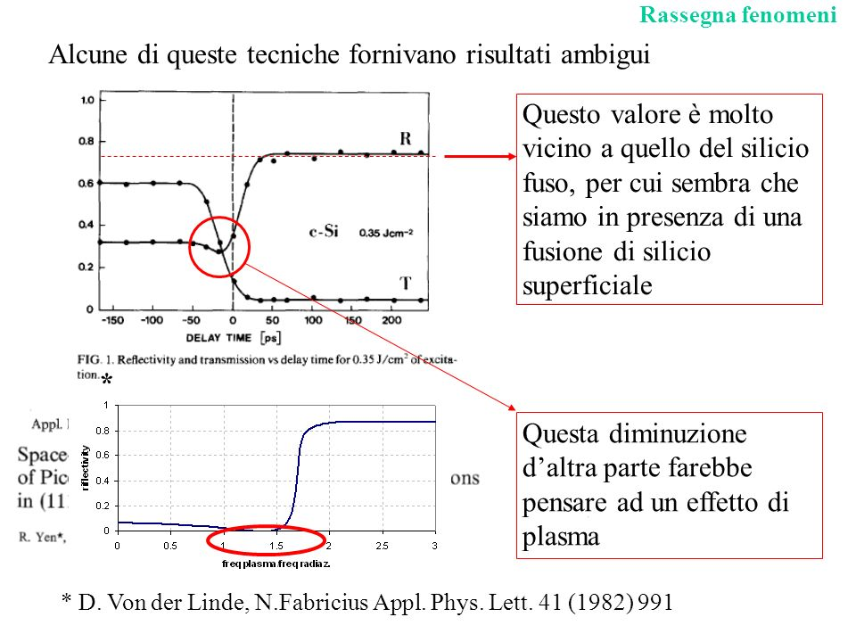 Il complesso dei dati fa propendere per una combinazione di questi fenomeni: T fus T n x x Quando però il materiale arriva alla temperatura di fusione, la lunghezza di diffusione del plasma diminuisce drasticamente ed il riscaldamento avviene sostanzialmente in uno spessore pari alla lunghezza di assorbimento (metallo liquido) Allinizio dellirraggiamento viene creato un plasma di elettroni e lacune che diffonde nel materiale e rilascia energia al reticolo con una costante di tempo 1ps, ma su una distanza molto maggiore della lunghezza di penetrazione della radiazione.