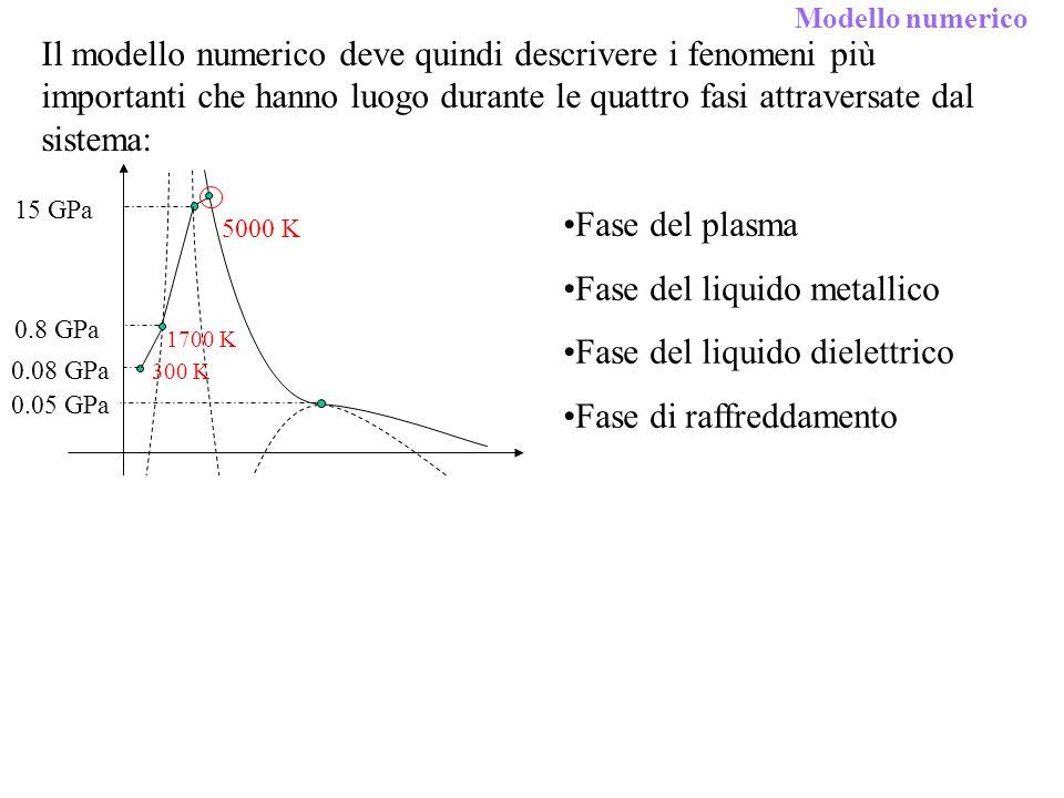 0.05 GPa 0.08 GPa 5000 K 300 K Il modello numerico deve quindi descrivere i fenomeni più importanti che hanno luogo durante le quattro fasi attraversate dal sistema: Fase del plasma Fase del liquido metallico Fase del liquido dielettrico Fase di raffreddamento 0.8 GPa 1700 K 15 GPa * A.