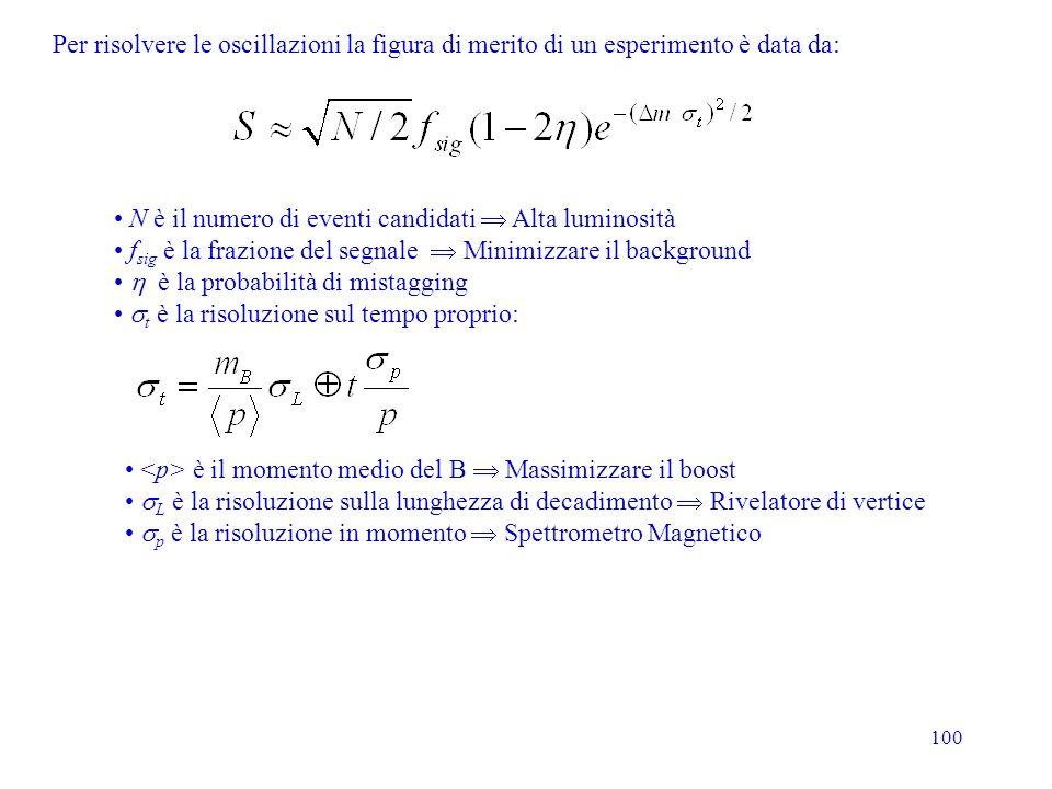 100 Per risolvere le oscillazioni la figura di merito di un esperimento è data da: N è il numero di eventi candidati Alta luminosità f sig è la frazio
