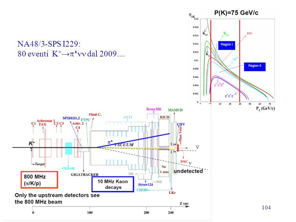 104 NA48/3-SPS I229: 80 eventi K + dal 2009....
