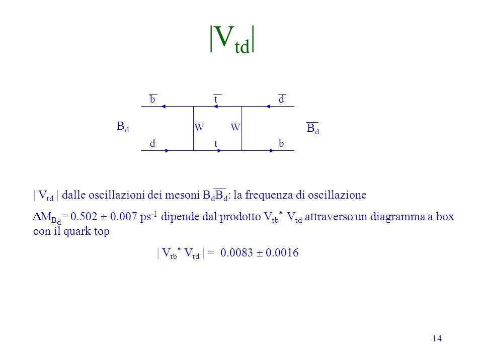 14 BdBd BdBd b d t t d b | V td | dalle oscillazioni dei mesoni B d B d : la frequenza di oscillazione M B d = 0.502 0.007 ps -1 dipende dal prodotto