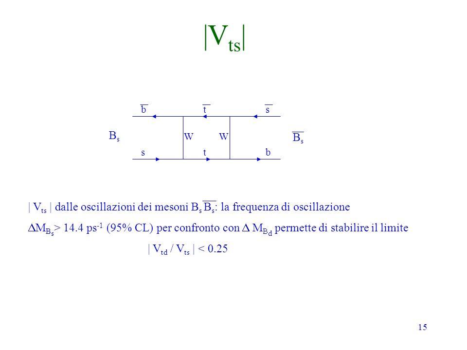 15 BsBs BsBs b s t t s b | V ts | dalle oscillazioni dei mesoni B s B s : la frequenza di oscillazione M B s > 14.4 ps -1 (95% CL) per confronto con M