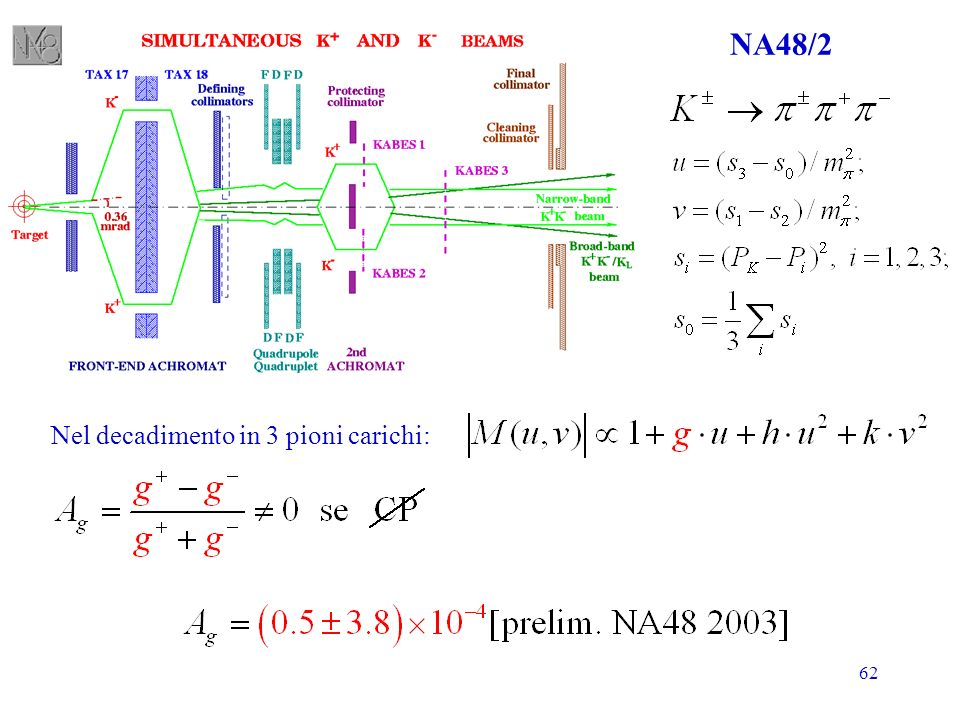 62 NA48/2 Nel decadimento in 3 pioni carichi: