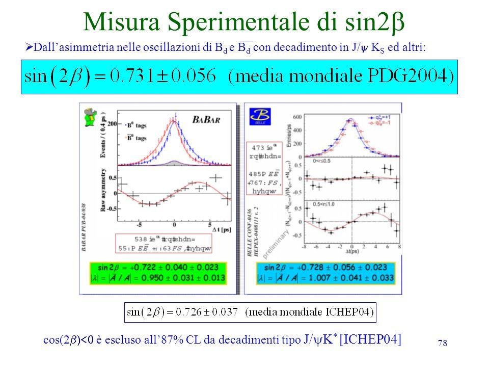 78 Misura Sperimentale di sin2 Dallasimmetria nelle oscillazioni di B d e B d con decadimento in J/ K S ed altri: cos(2 è escluso all87% CL da decadim