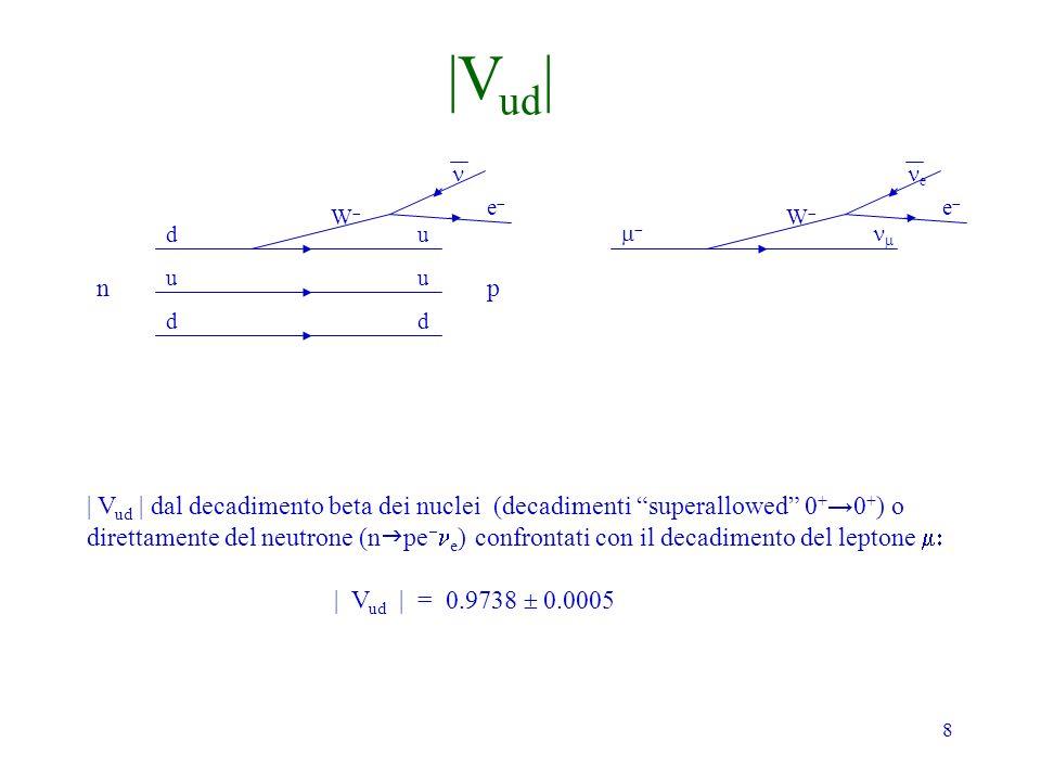 8 np d u d u u d e W | V ud | dal decadimento beta dei nuclei (decadimenti superallowed 0 + 0 + ) o direttamente del neutrone (n pe e ) confrontati co