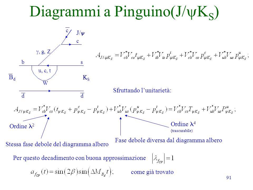 91 Diagrammi a Pinguino(J S Sfruttando lunitarietà: Ordine trascurabile) Stessa fase debole del diagramma albero Fase debole diversa dal diagramma alb