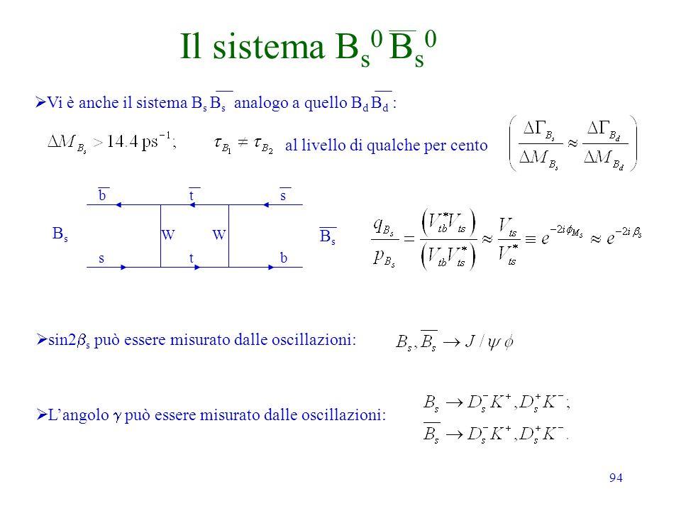 94 Il sistema B s 0 B s 0 Vi è anche il sistema B s B s analogo a quello B d B d : al livello di qualche per cento Langolo può essere misurato dalle o