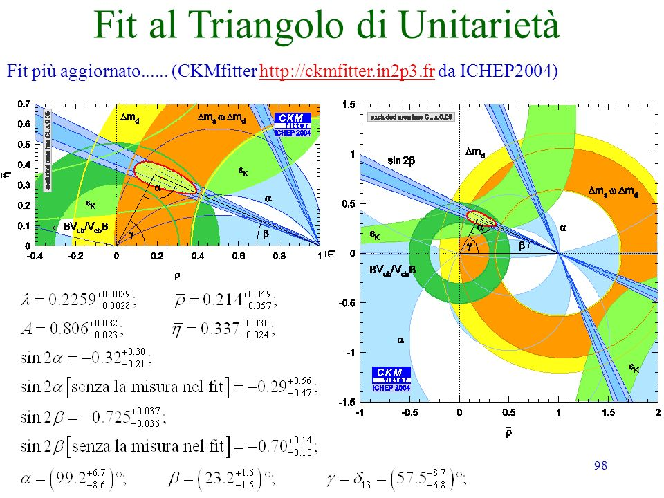 98 Fit al Triangolo di Unitarietà Fit più aggiornato...... (CKMfitter http://ckmfitter.in2p3.fr da ICHEP2004)http://ckmfitter.in2p3.fr