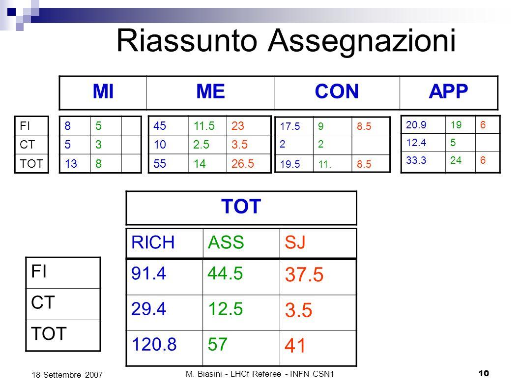 M. Biasini - LHCf Referee - INFN CSN110 18 Settembre 2007 Riassunto Assegnazioni 85 53 138 MIMECONAPP 4511.523 102.53.5 551426.5 17.598.5 22 19.511.8.