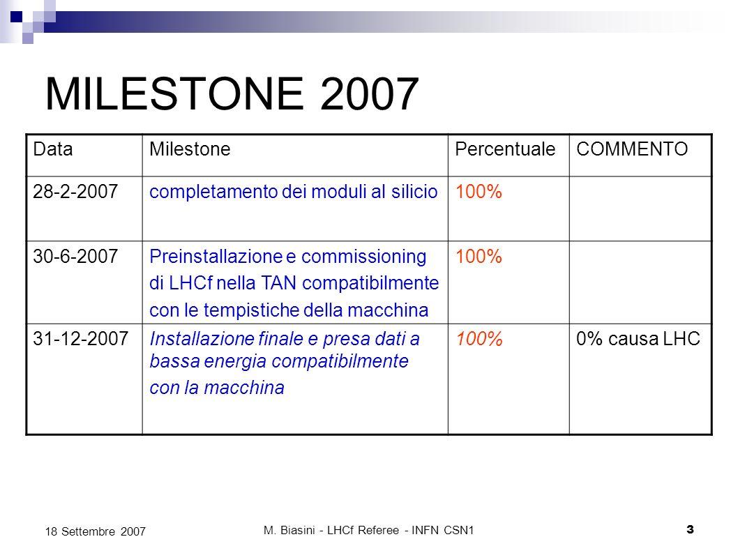M. Biasini - LHCf Referee - INFN CSN13 18 Settembre 2007 MILESTONE 2007 DataMilestonePercentualeCOMMENTO 28-2-2007completamento dei moduli al silicio1