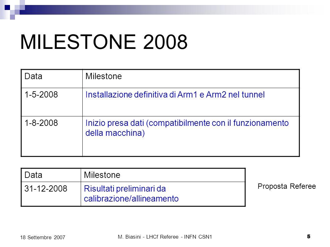 M. Biasini - LHCf Referee - INFN CSN15 18 Settembre 2007 MILESTONE 2008 DataMilestone 1-5-2008Installazione definitiva di Arm1 e Arm2 nel tunnel 1-8-2