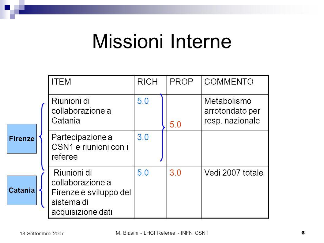 M. Biasini - LHCf Referee - INFN CSN16 18 Settembre 2007 Missioni Interne ITEMRICHPROPCOMMENTO Riunioni di collaborazione a Catania 5.0 Metabolismo ar
