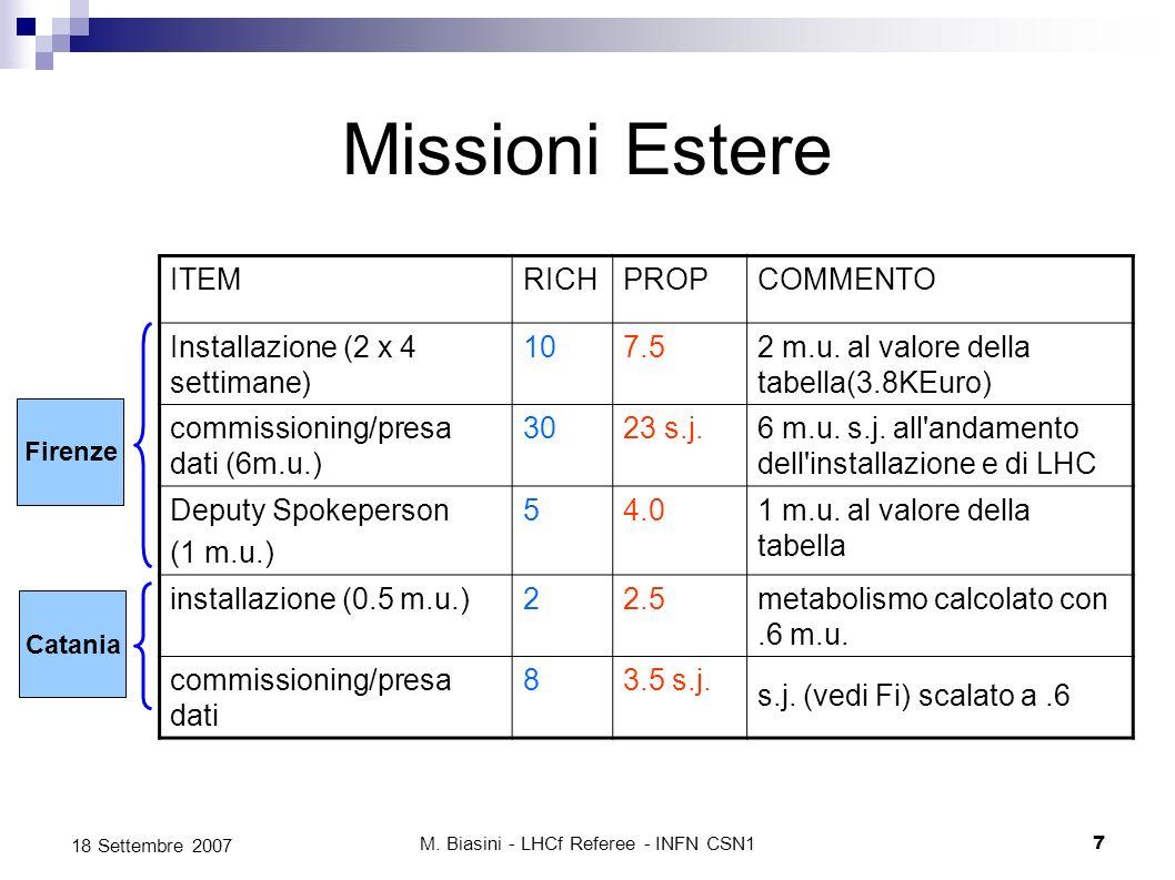 M. Biasini - LHCf Referee - INFN CSN17 18 Settembre 2007 Missioni Estere ITEMRICHPROPCOMMENTO Installazione (2 x 4 settimane) 107.52 m.u. al valore de
