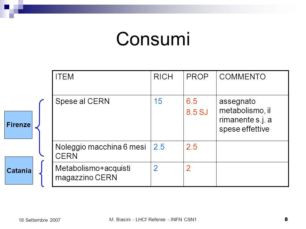 M. Biasini - LHCf Referee - INFN CSN18 18 Settembre 2007 Consumi ITEMRICHPROPCOMMENTO Spese al CERN156.5 8.5 SJ assegnato metabolismo, il rimanente s.
