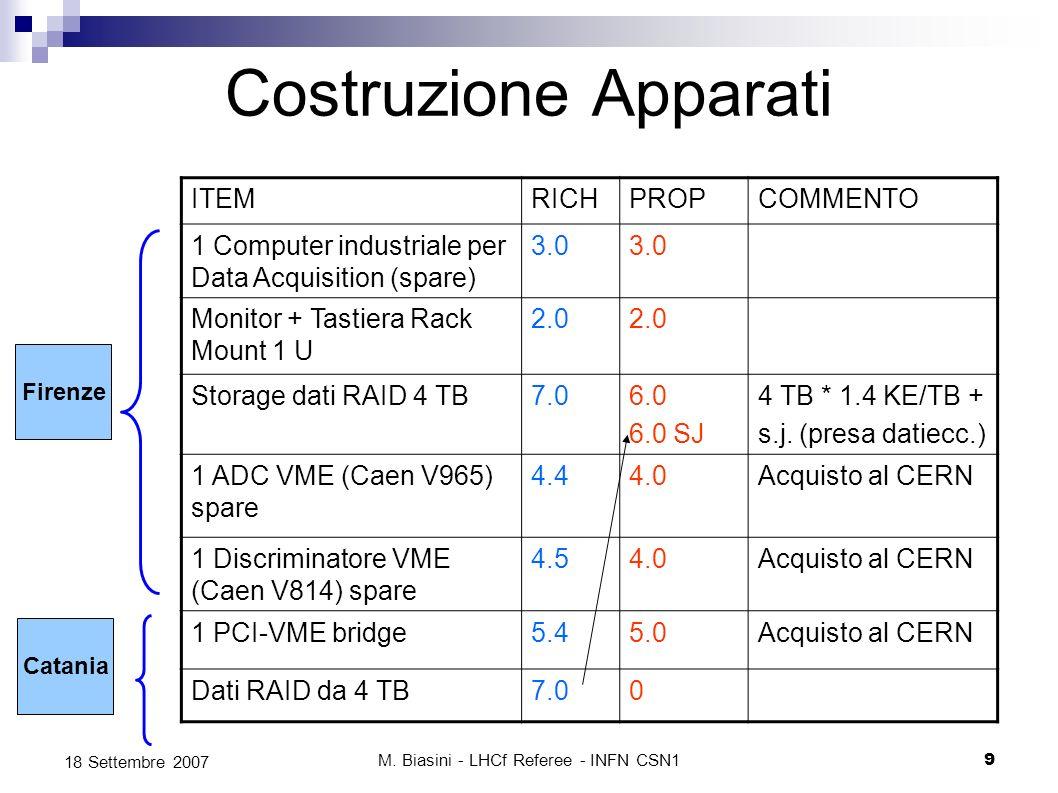 M. Biasini - LHCf Referee - INFN CSN19 18 Settembre 2007 Costruzione Apparati ITEMRICHPROPCOMMENTO 1 Computer industriale per Data Acquisition (spare)