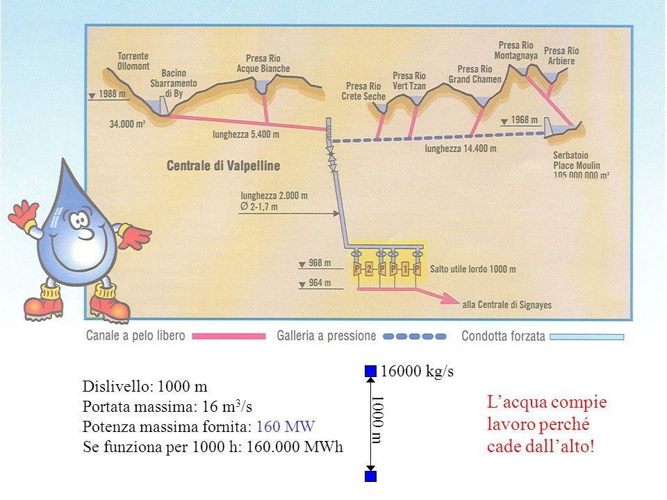 Dislivello: 1000 m Portata massima: 16 m 3 /s Potenza massima fornita: 160 MW Se funziona per 1000 h: 160.000 MWh 16000 kg/s 1000 m Lacqua compie lavo