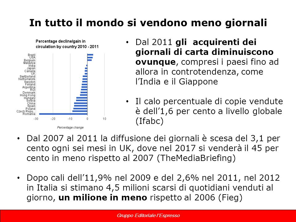 4 Gruppo Editoriale lEspresso In tutto il mondo si vendono meno giornali Dal 2011 gli acquirenti dei giornali di carta diminuiscono ovunque, compresi