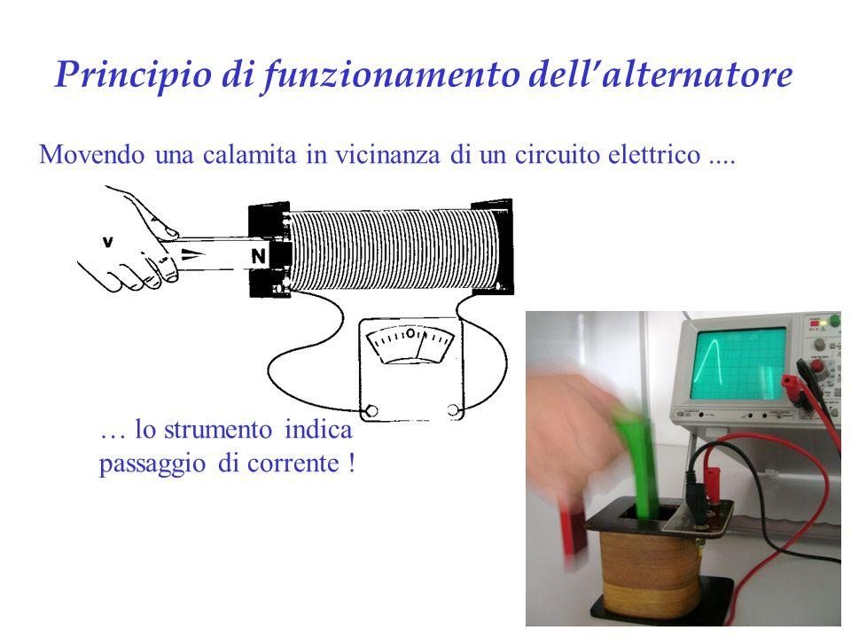 Principio di funzionamento dellalternatore Movendo una calamita in vicinanza di un circuito elettrico....